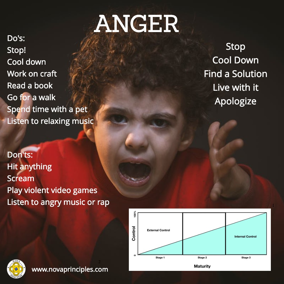 Traits - Anger